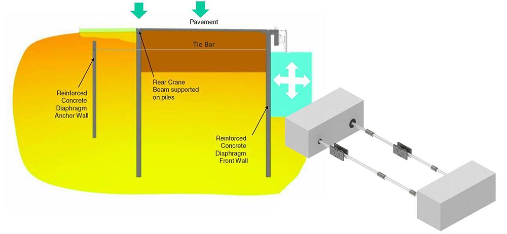 Dextra Marine Tie Bars Application